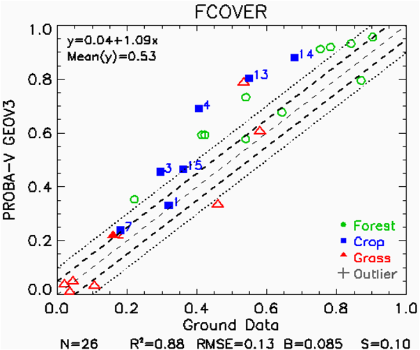 Scatterplot of GEOV3 FCover vs ground measurements