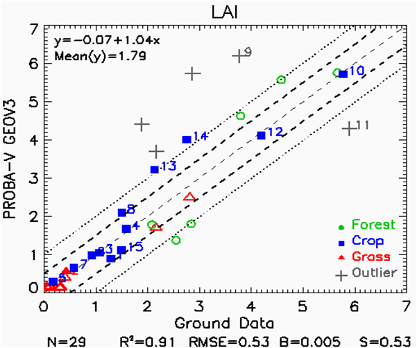 Scatter plot of GEOV3 LAI vs ground measurements